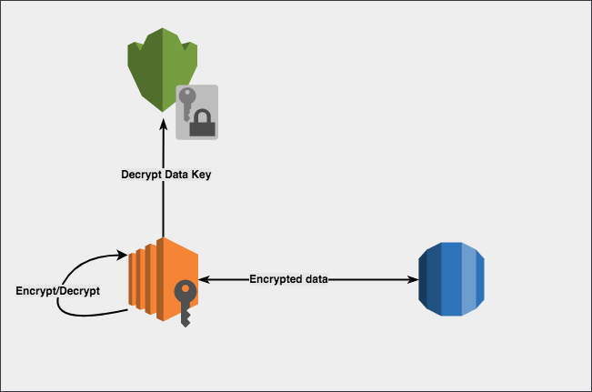 AWS KMS and Envelope Encryption