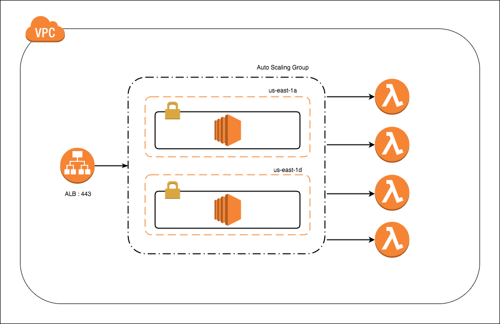 HTTP/S Proxy Server for AWS Lambda Invocations